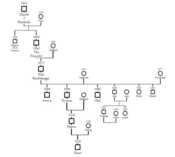 Norse Tree
